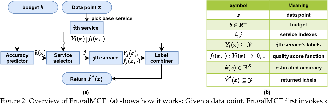 Figure 2 for FrugalMCT: Efficient Online ML API Selection for Multi-Label Classification Tasks