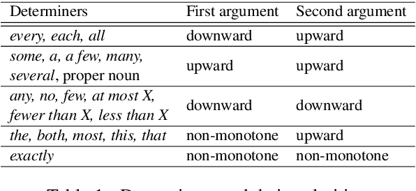 Figure 1 for Can neural networks understand monotonicity reasoning?