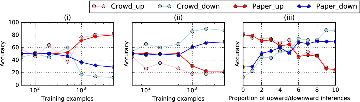 Figure 4 for Can neural networks understand monotonicity reasoning?
