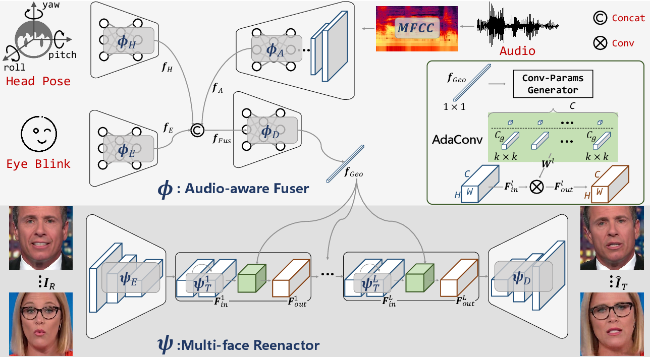Figure 1 for APB2FaceV2: Real-Time Audio-Guided Multi-Face Reenactment