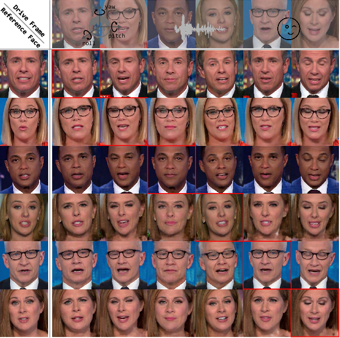 Figure 3 for APB2FaceV2: Real-Time Audio-Guided Multi-Face Reenactment