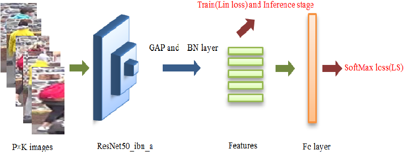 Figure 1 for Ranking and Classification driven Feature Learning for Person Re_identification