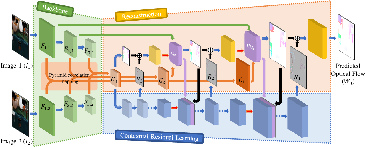 Figure 1 for FPCR-Net: Feature Pyramidal Correlation and Residual Reconstruction for Semi-supervised Optical Flow Estimation