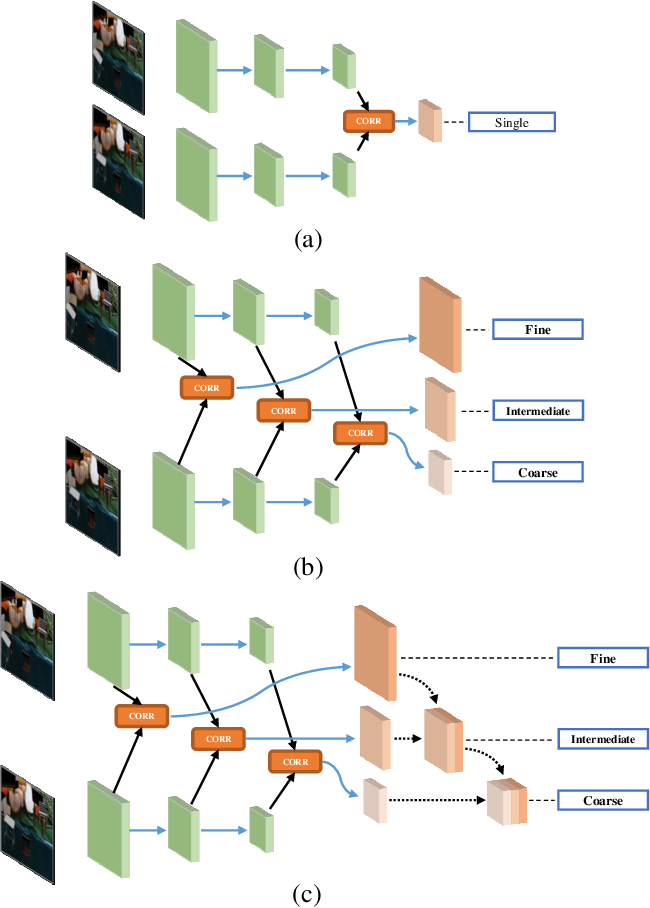 Figure 2 for FPCR-Net: Feature Pyramidal Correlation and Residual Reconstruction for Semi-supervised Optical Flow Estimation