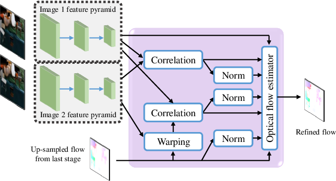 Figure 3 for FPCR-Net: Feature Pyramidal Correlation and Residual Reconstruction for Semi-supervised Optical Flow Estimation