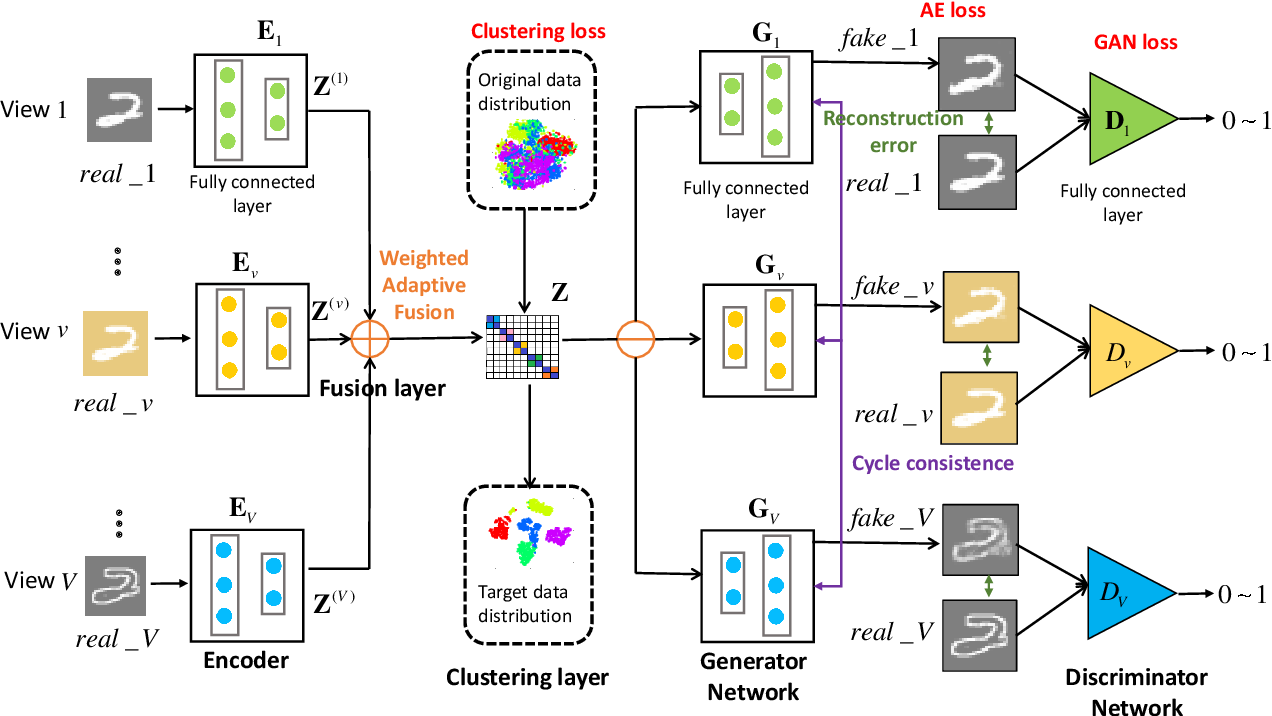 Figure 1 for Generative Partial Multi-View Clustering