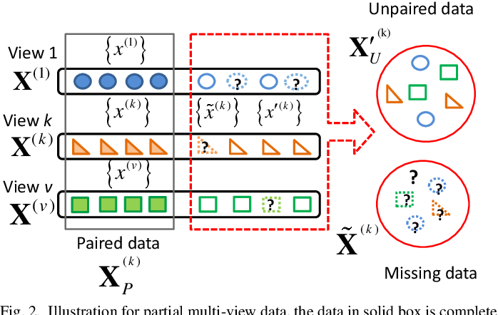 Figure 2 for Generative Partial Multi-View Clustering