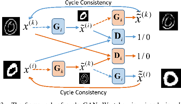 Figure 3 for Generative Partial Multi-View Clustering