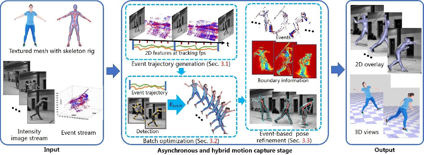 Figure 3 for EventCap: Monocular 3D Capture of High-Speed Human Motions using an Event Camera