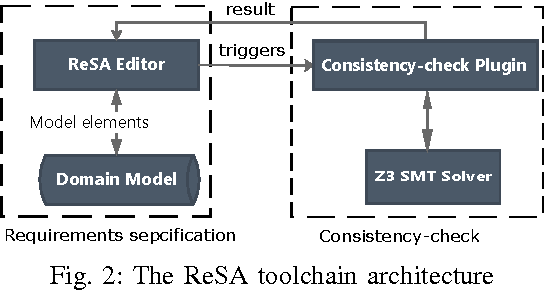 Fig. 2: The ReSA toolchain architecture