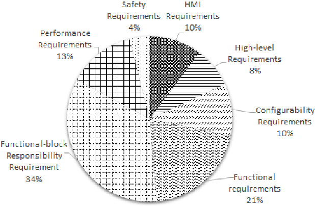 Fig. 4: The ASL Requirements Distribution