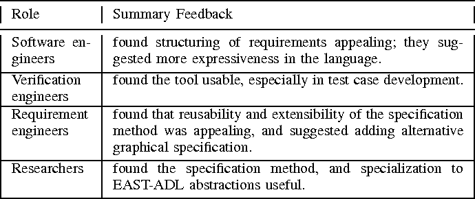 TABLE III: The ReSA toolchain evaluation