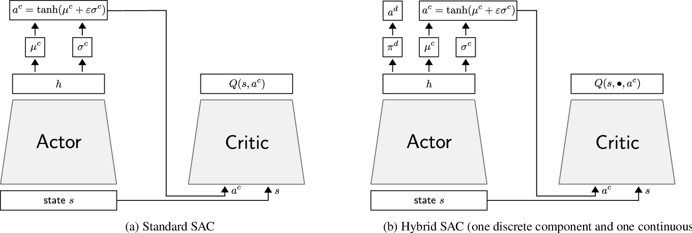 Figure 1 for Discrete and Continuous Action Representation for Practical RL in Video Games