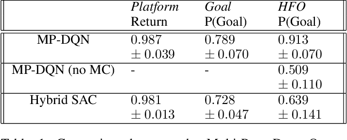 Figure 2 for Discrete and Continuous Action Representation for Practical RL in Video Games