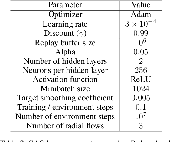 Figure 4 for Discrete and Continuous Action Representation for Practical RL in Video Games