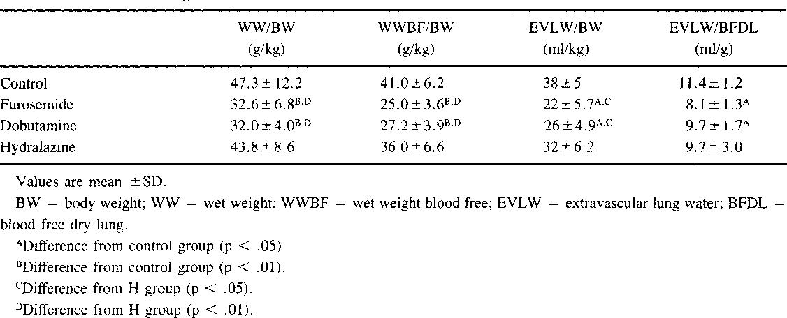 PDF] Treatment of canine permeability pulmonary edema: short