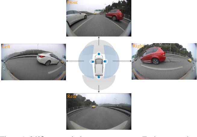 Figure 1 for Vehicle Re-ID for Surround-view Camera System