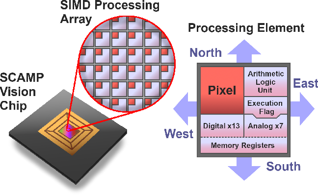 Figure 2 for A Camera That CNNs: Towards Embedded Neural Networks on Pixel Processor Arrays