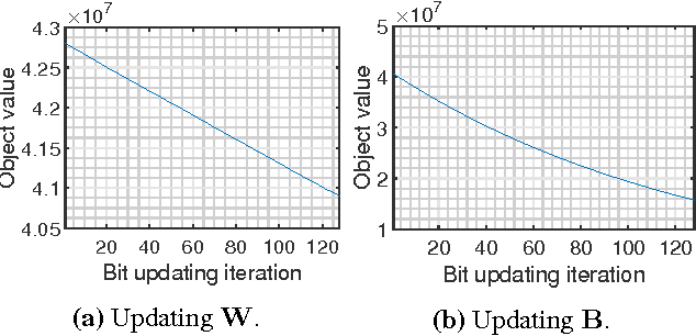 Figure 3 for Learning Binary Codes and Binary Weights for Efficient Classification