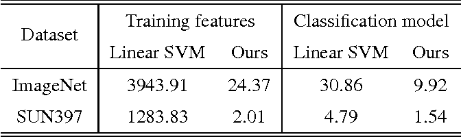 Figure 4 for Learning Binary Codes and Binary Weights for Efficient Classification