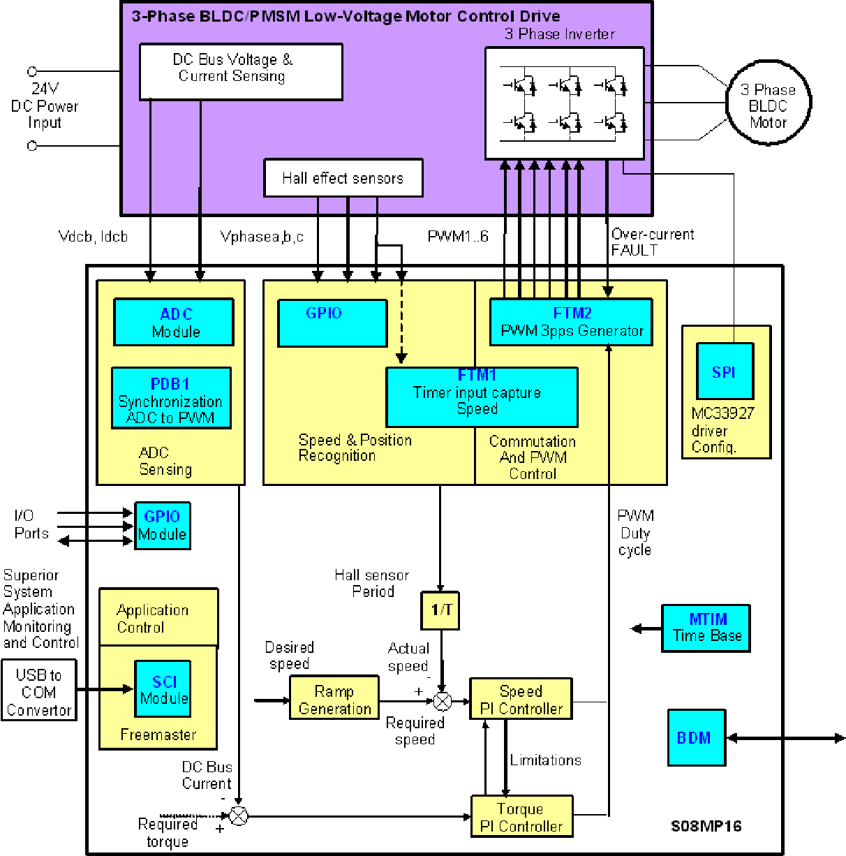 Bldc Motor Control With Hall Effect Sensors Using The 9 S 08 Mp Controller Circuit Electronic Projects Semantic Scholar