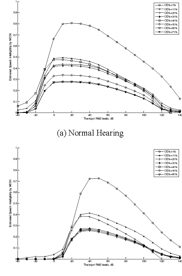 Investigation Of Volume Control For Hearing Aids Using A Modified