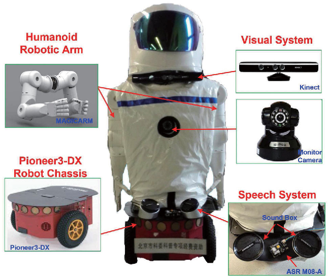 Figure 1 for Real-Time Human-Robot Interaction for a Service Robot Based on 3D Human Activity Recognition and Human-mimicking Decision Mechanism