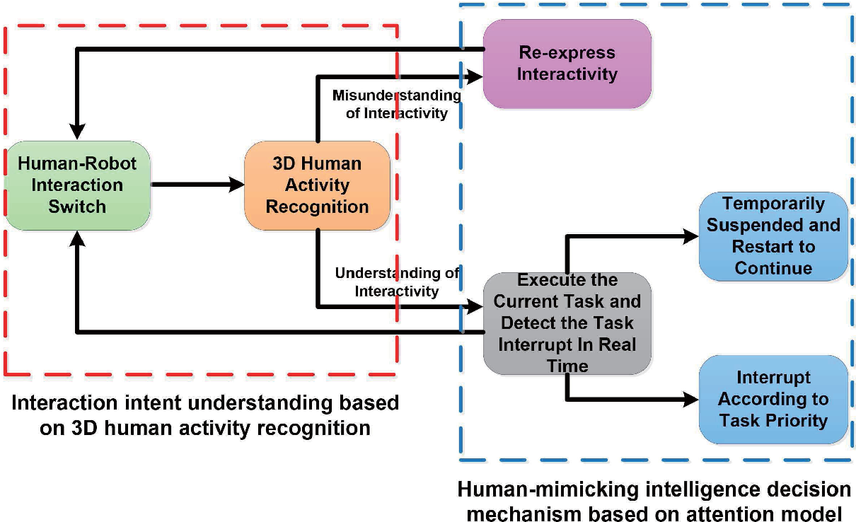 Figure 2 for Real-Time Human-Robot Interaction for a Service Robot Based on 3D Human Activity Recognition and Human-mimicking Decision Mechanism