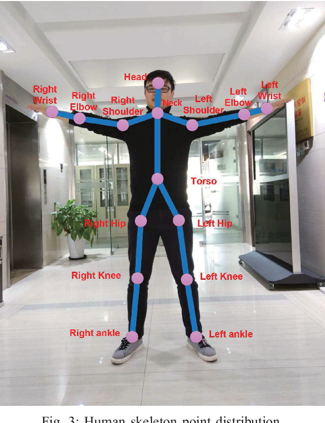 Figure 3 for Real-Time Human-Robot Interaction for a Service Robot Based on 3D Human Activity Recognition and Human-mimicking Decision Mechanism
