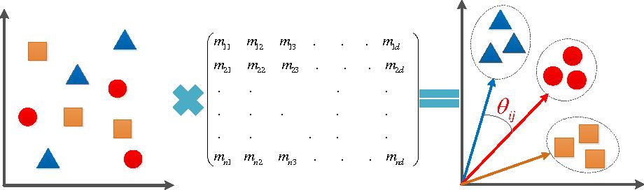 Figure 1 for Max-margin Metric Learning for Speaker Recognition