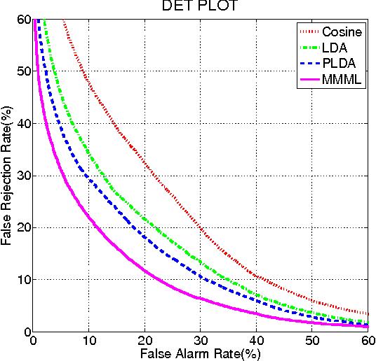 Figure 4 for Max-margin Metric Learning for Speaker Recognition
