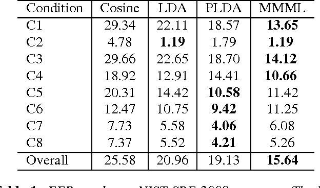 Figure 2 for Max-margin Metric Learning for Speaker Recognition