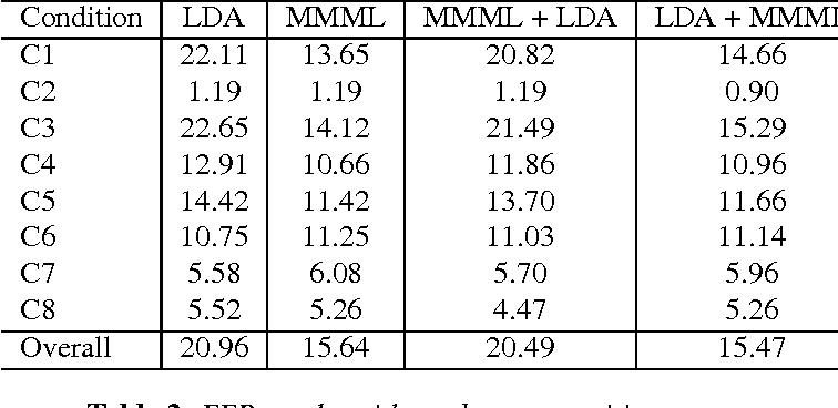 Figure 3 for Max-margin Metric Learning for Speaker Recognition