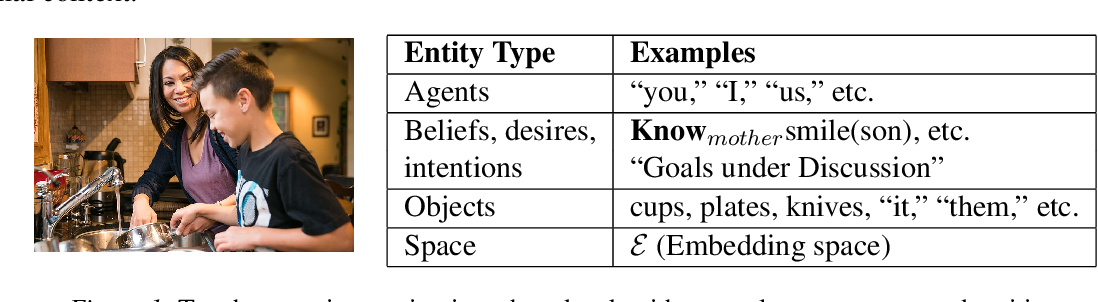 Figure 1 for Neurosymbolic AI for Situated Language Understanding
