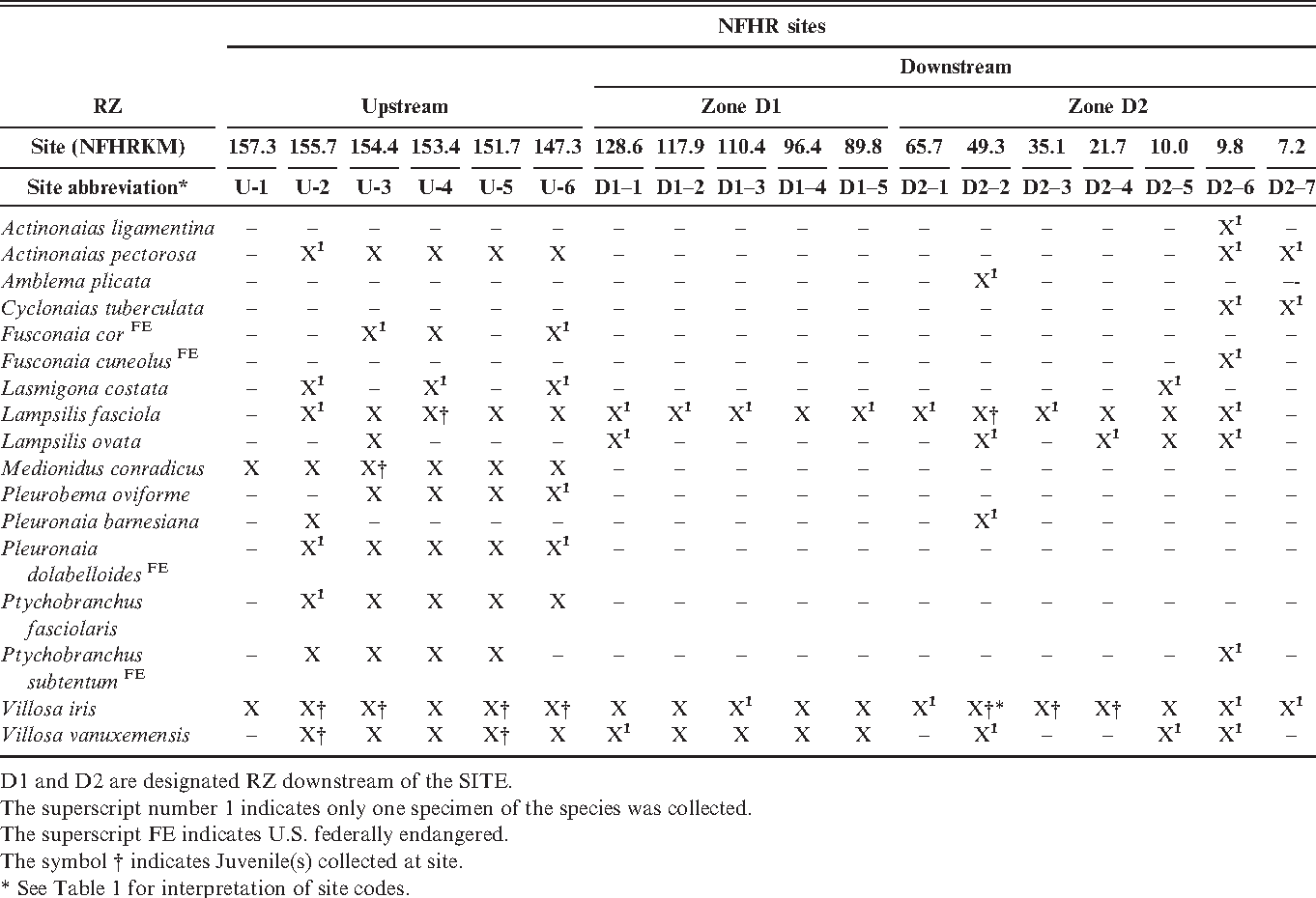 Table 3 from Freshwater Mussel (Unionidae) Abundance and Diversity