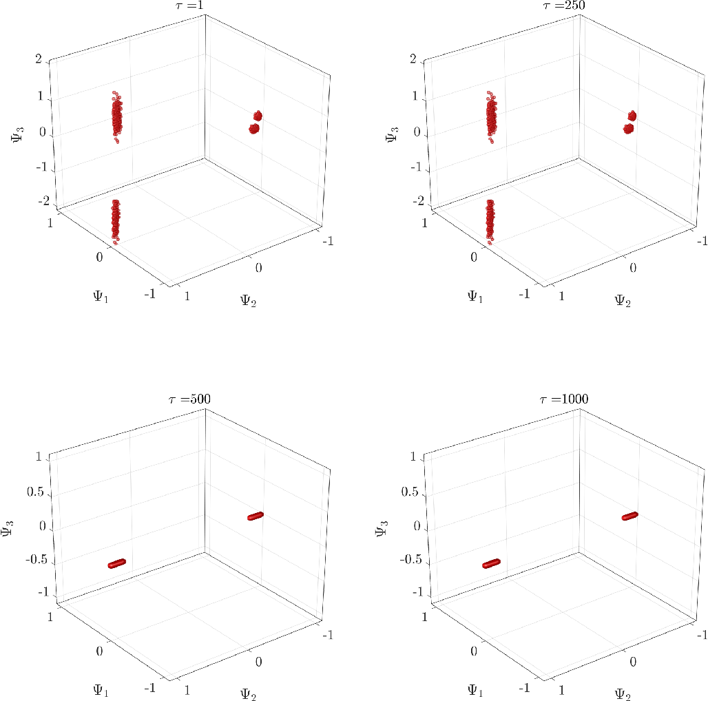 Figure 4 for Probabilistic Performance-Pattern Decomposition (PPPD): analysis framework and applications to stochastic mechanical systems