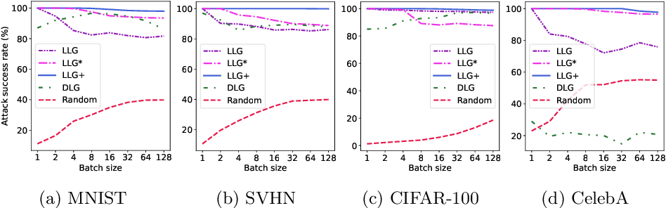 Figure 3 for User Label Leakage from Gradients in Federated Learning