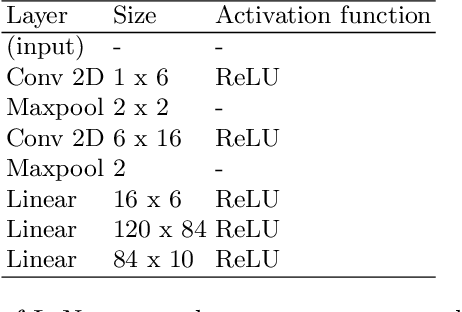 Figure 4 for User Label Leakage from Gradients in Federated Learning