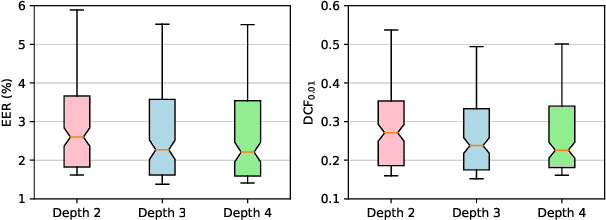 Figure 2 for EfficientTDNN: Efficient Architecture Search for Speaker Recognition in the Wild