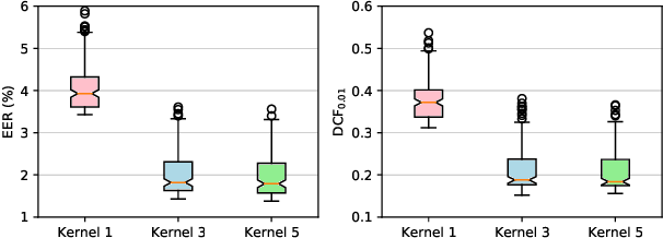 Figure 3 for EfficientTDNN: Efficient Architecture Search for Speaker Recognition in the Wild