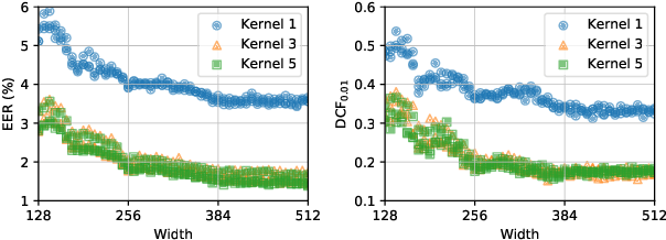 Figure 4 for EfficientTDNN: Efficient Architecture Search for Speaker Recognition in the Wild