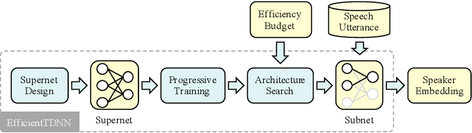 Figure 1 for EfficientTDNN: Efficient Architecture Search for Speaker Recognition in the Wild