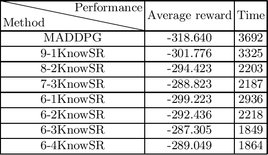 Figure 2 for KnowSR: Knowledge Sharing among Homogeneous Agents in Multi-agent Reinforcement Learning