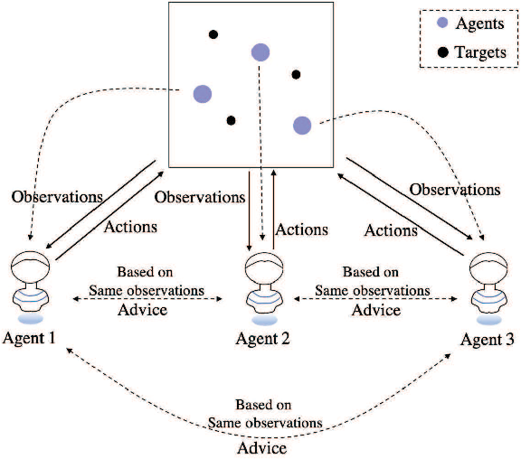 Figure 1 for KnowSR: Knowledge Sharing among Homogeneous Agents in Multi-agent Reinforcement Learning