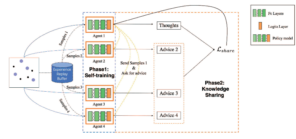 Figure 3 for KnowSR: Knowledge Sharing among Homogeneous Agents in Multi-agent Reinforcement Learning