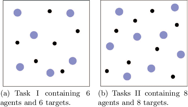 Figure 4 for KnowSR: Knowledge Sharing among Homogeneous Agents in Multi-agent Reinforcement Learning