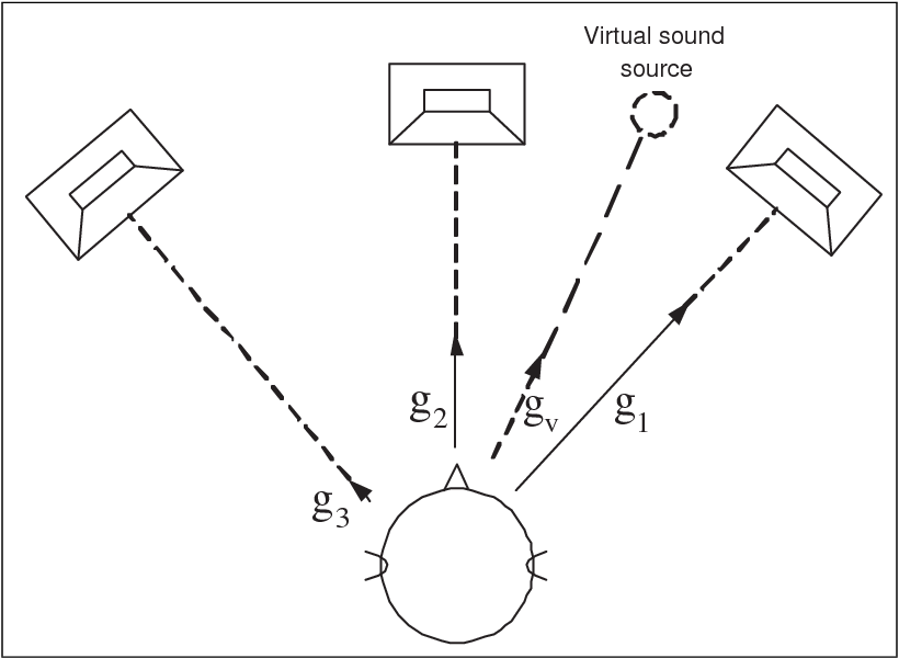 Figure 5 1 From 3d Audio Object Oriented Coding