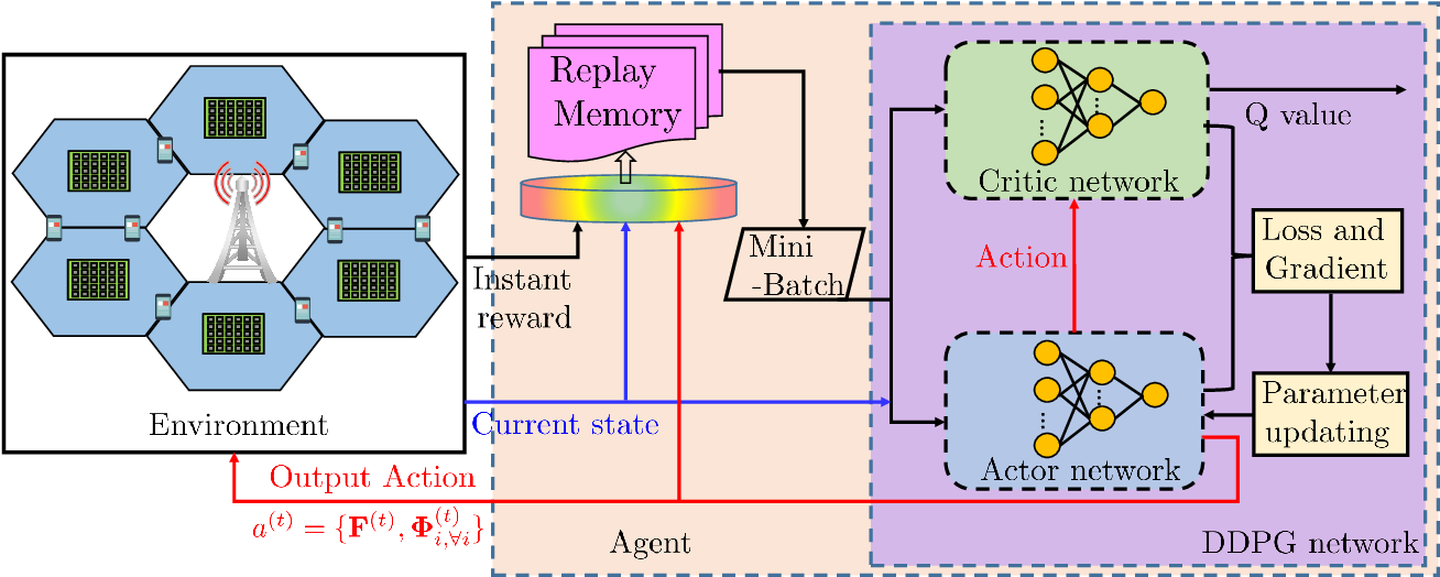 Figure 2 for Multi-hop RIS-Empowered Terahertz Communications: A DRL-based Hybrid Beamforming Design