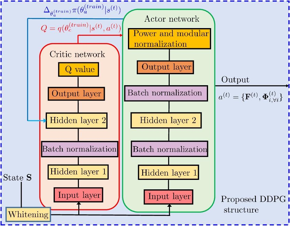 Figure 3 for Multi-hop RIS-Empowered Terahertz Communications: A DRL-based Hybrid Beamforming Design
