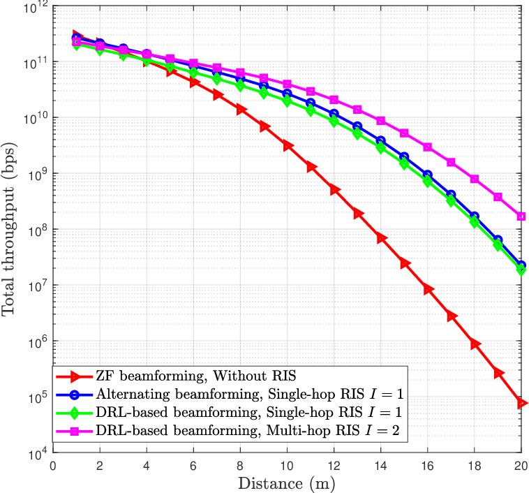 Figure 4 for Multi-hop RIS-Empowered Terahertz Communications: A DRL-based Hybrid Beamforming Design